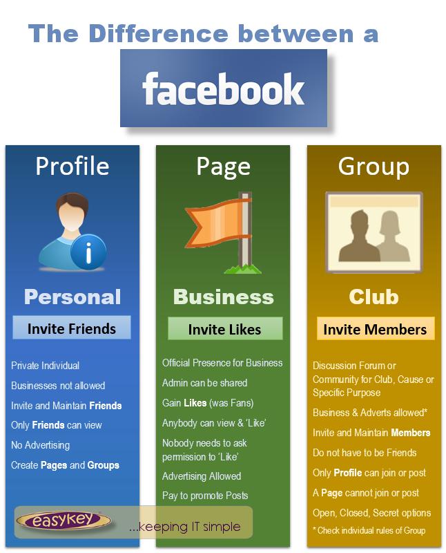 infographic-fb profile vs page